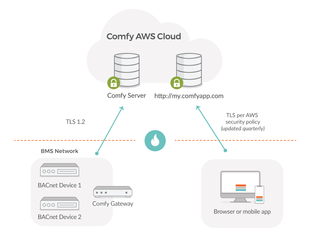 comfy-aws-cloud-updated.jpg